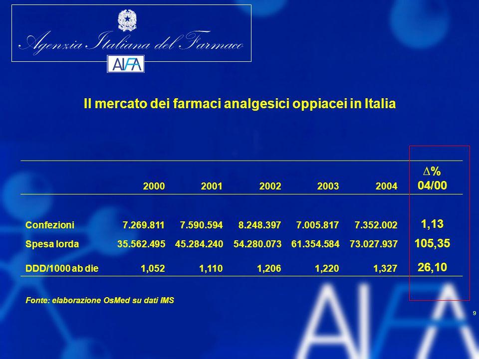 Il mercato dei farmaci analgesici oppiacei in Italia