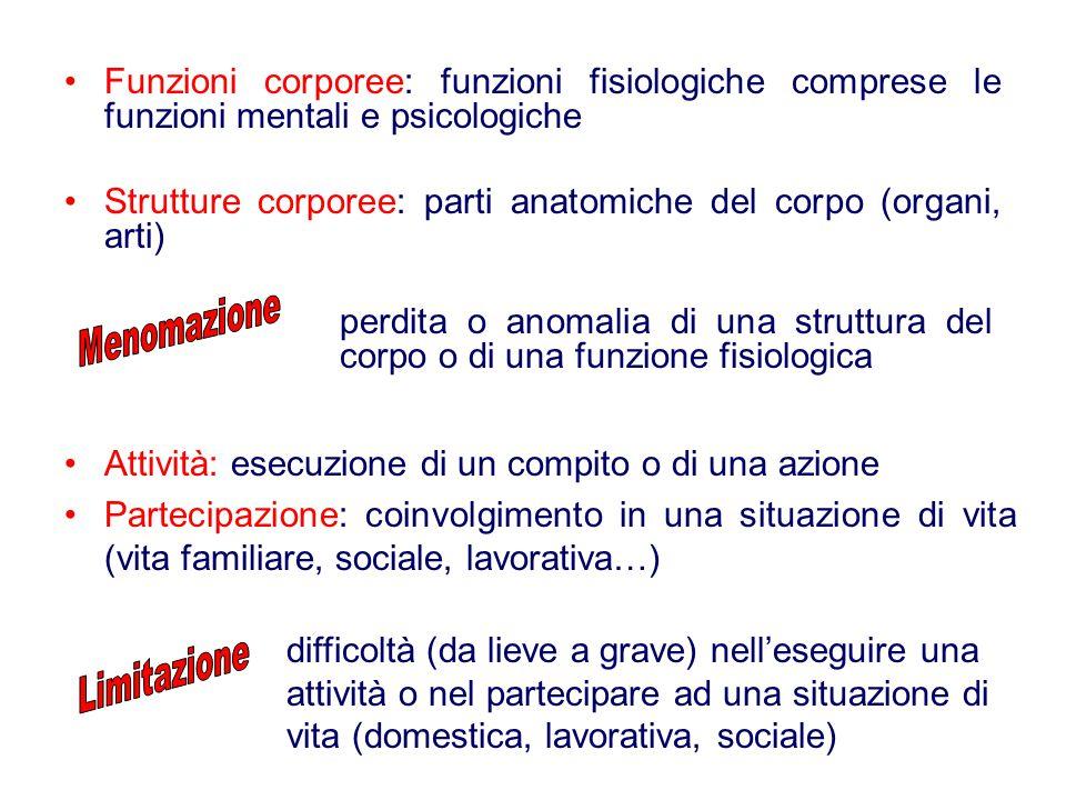 Strutture corporee: parti anatomiche del corpo (organi, arti)