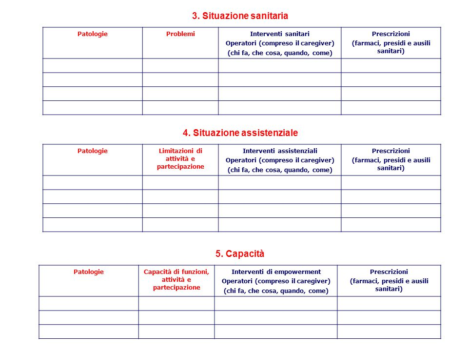 3. Situazione sanitaria 4. Situazione assistenziale 5. Capacità