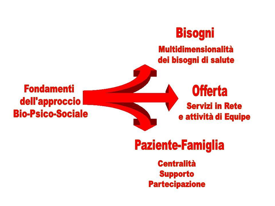 Bisogni Offerta Paziente-Famiglia Fondamenti dell approccio