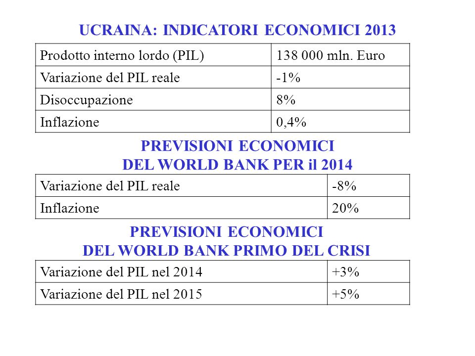 UCRAINA: INDICATORI ECONOMICI 2013 DEL WORLD BANK PRIMO DEL CRISI