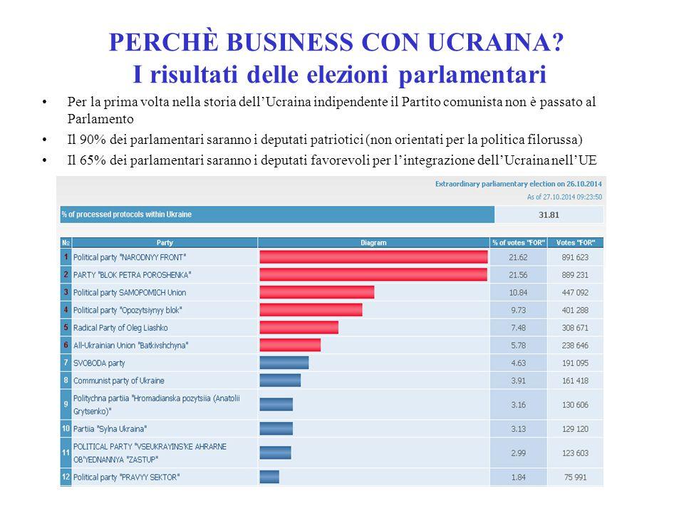 PERCHÈ BUSINESS CON UCRAINA I risultati delle elezioni parlamentari