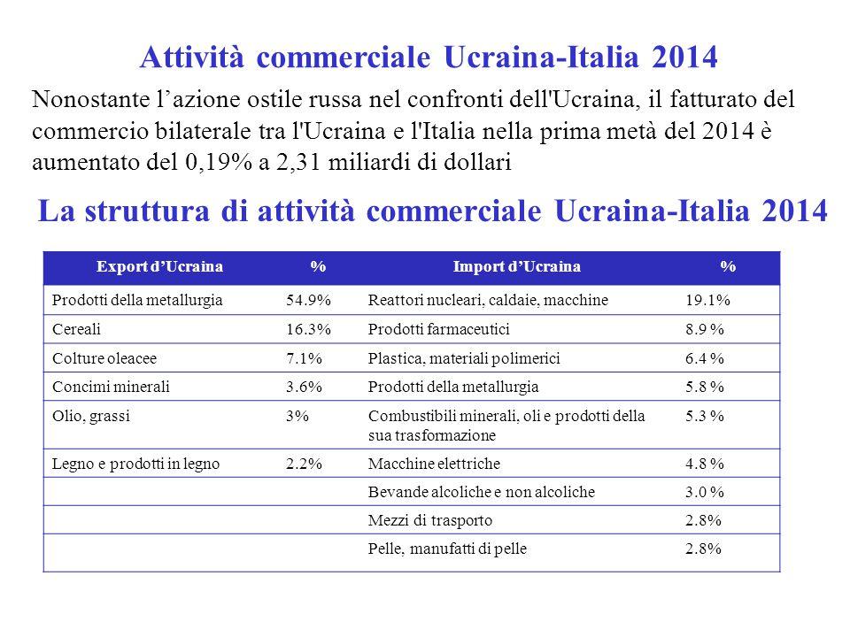 Attività commerciale Ucraina-Italia 2014