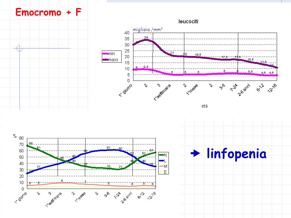 Emocromo + F migliaia /mm3 %  linfopenia
