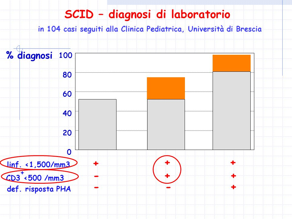SCID – diagnosi di laboratorio
