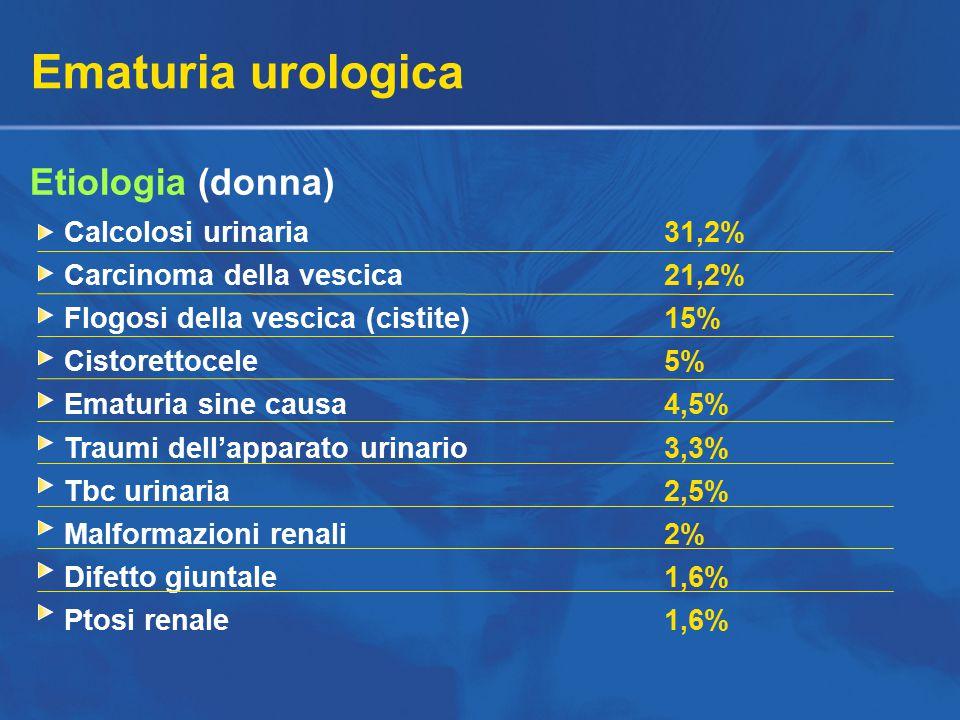 Ematuria urologica Etiologia (donna) Calcolosi urinaria 31,2%