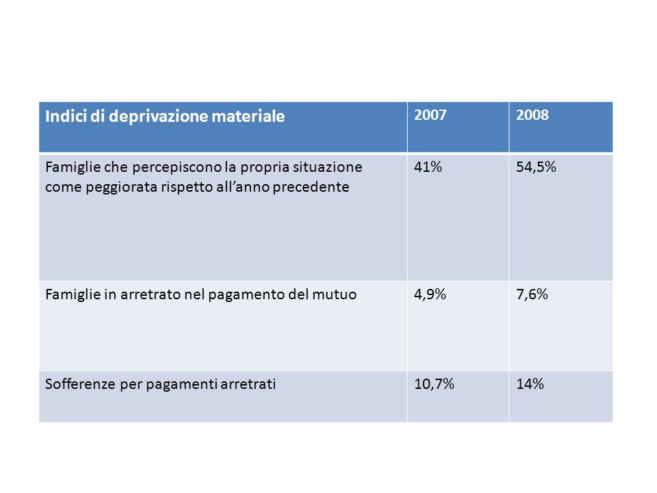 Indici di deprivazione materiale
