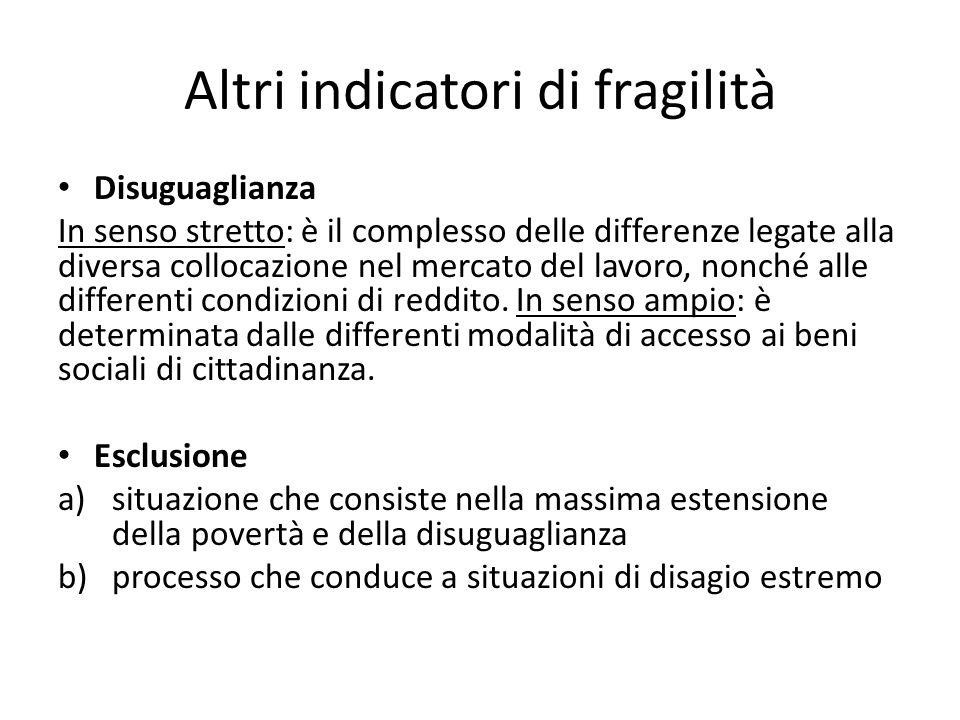 Altri indicatori di fragilità