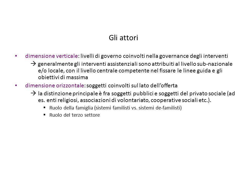 Gli attori dimensione verticale: livelli di governo coinvolti nella governance degli interventi.