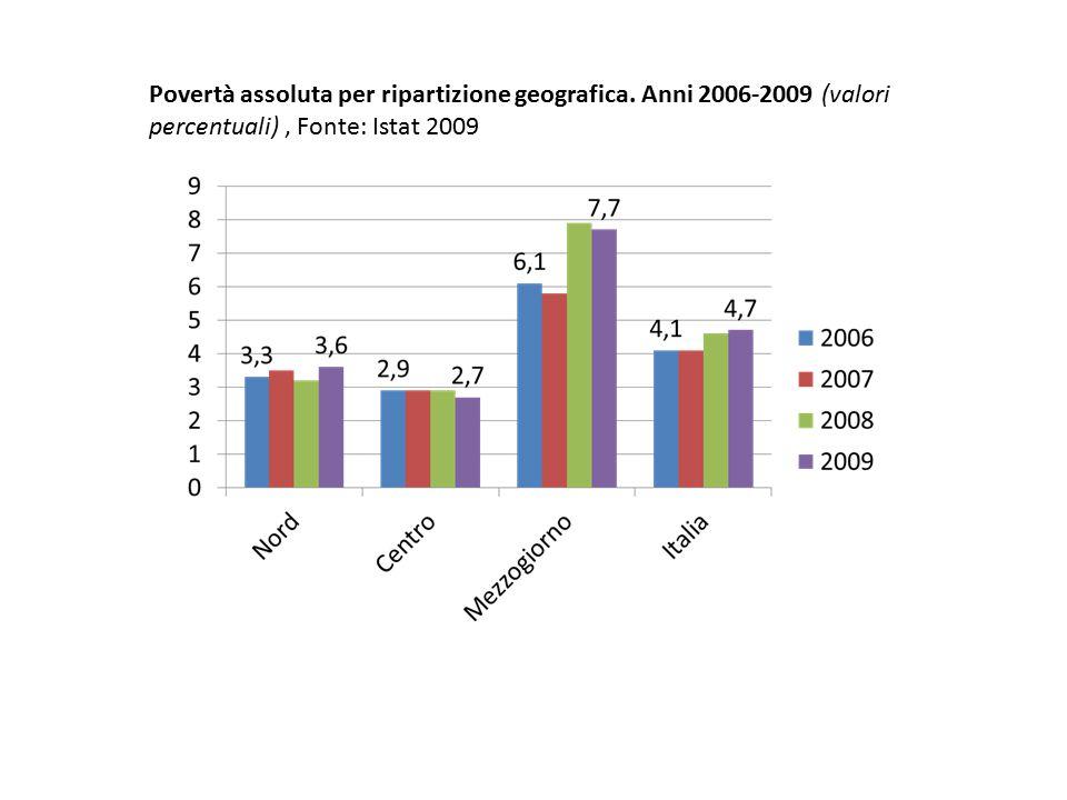 Povertà assoluta per ripartizione geografica