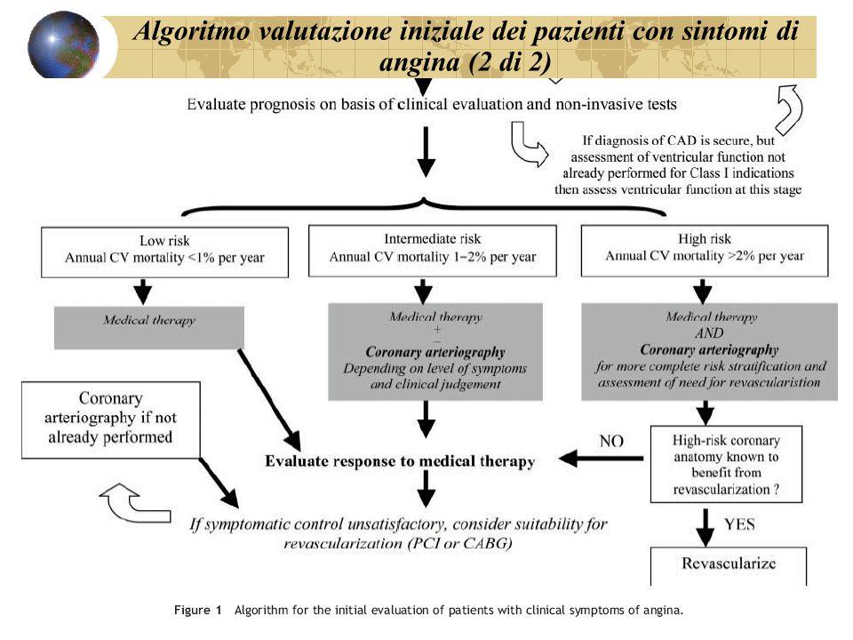 Algoritmo valutazione iniziale dei pazienti con sintomi di angina (2 di 2)
