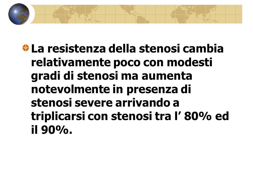 La resistenza della stenosi cambia relativamente poco con modesti gradi di stenosi ma aumenta notevolmente in presenza di stenosi severe arrivando a triplicarsi con stenosi tra l' 80% ed il 90%.