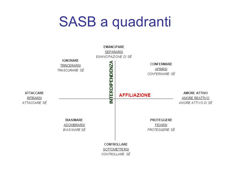 SASB a quadranti INTERDIPENDENZA AFFILIAZIONE EMANCIPARE SEPARARSI