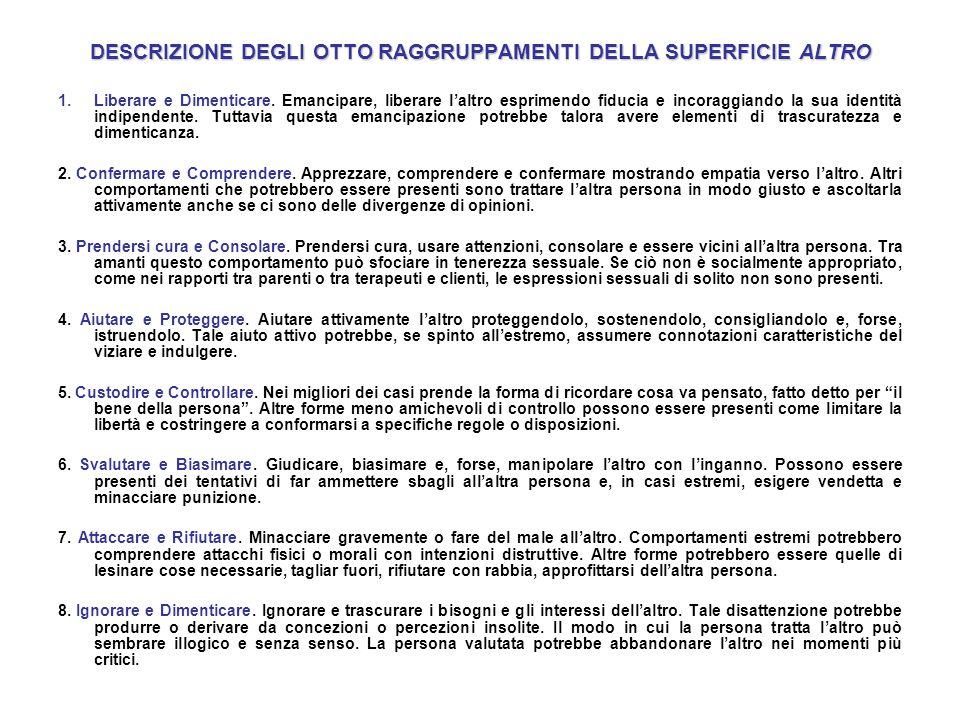 DESCRIZIONE DEGLI OTTO RAGGRUPPAMENTI DELLA SUPERFICIE ALTRO