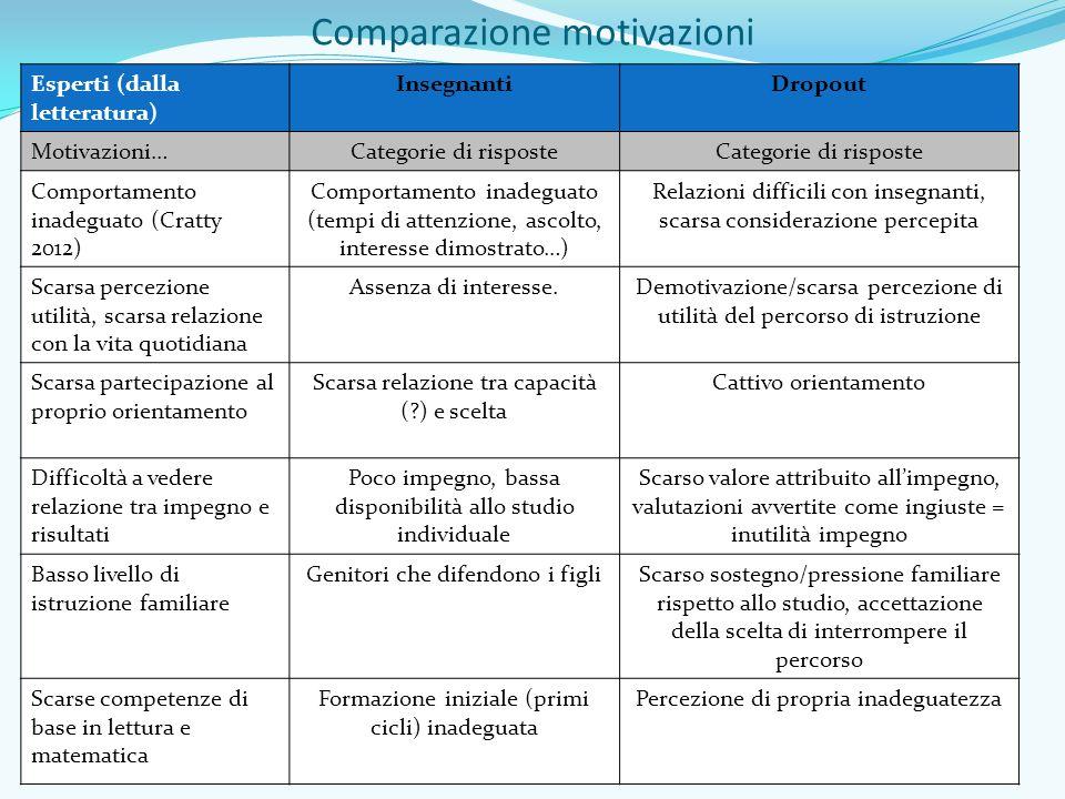 Comparazione motivazioni