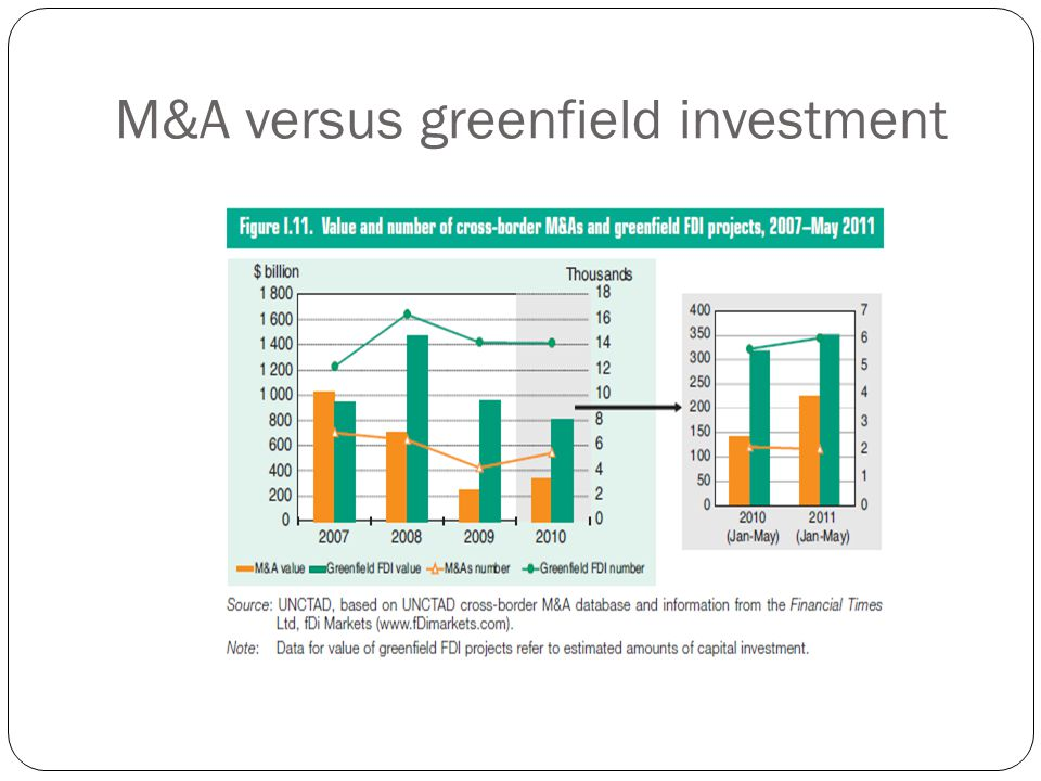 M&A versus greenfield investment