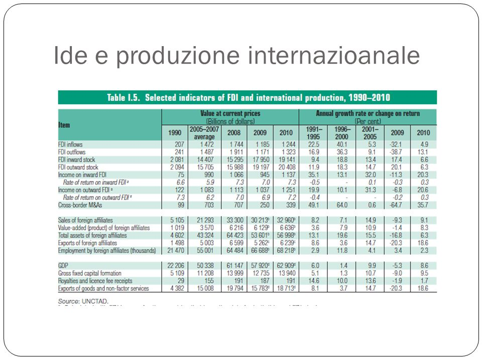 Ide e produzione internazioanale