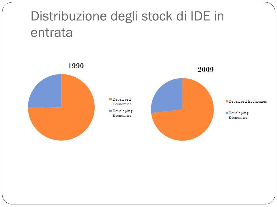 Distribuzione degli stock di IDE in entrata