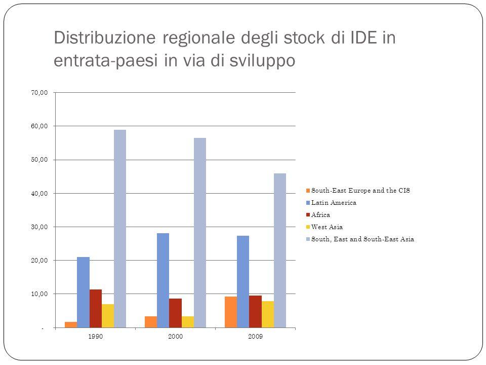 Distribuzione regionale degli stock di IDE in entrata-paesi in via di sviluppo