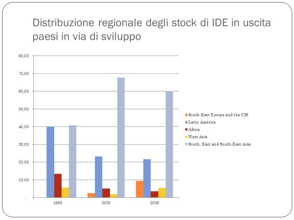 Distribuzione regionale degli stock di IDE in uscita paesi in via di sviluppo