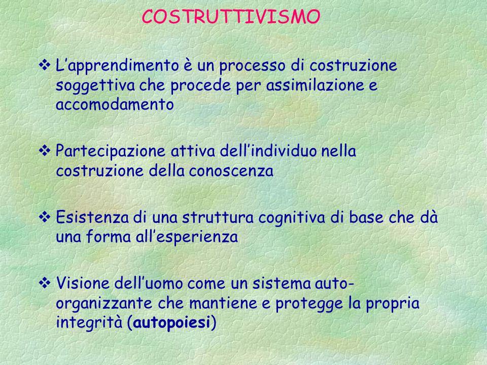 COSTRUTTIVISMO L'apprendimento è un processo di costruzione soggettiva che procede per assimilazione e accomodamento.