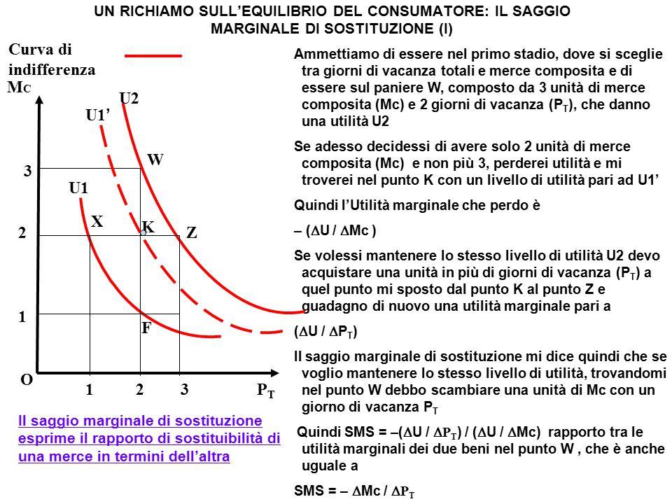 Curva di indifferenza MC U2 U1' W 3 U1 X K 2 Z 1 F O 1 2 3 PT