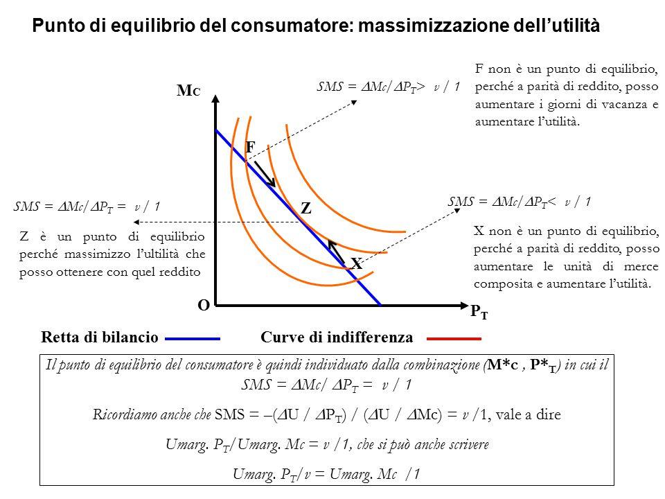 Punto di equilibrio del consumatore: massimizzazione dell'utilità