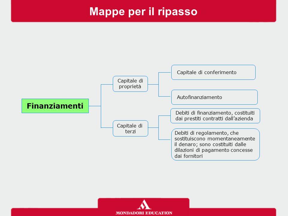 Mappe per il ripasso Finanziamenti Capitale di conferimento