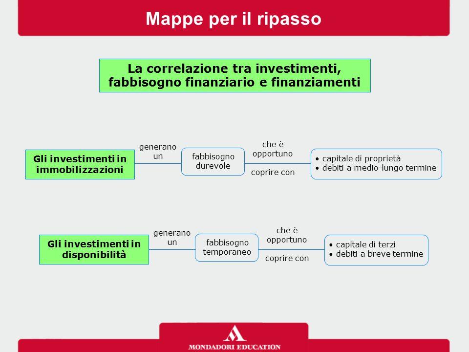 Gli investimenti in immobilizzazioni Gli investimenti in disponibilità