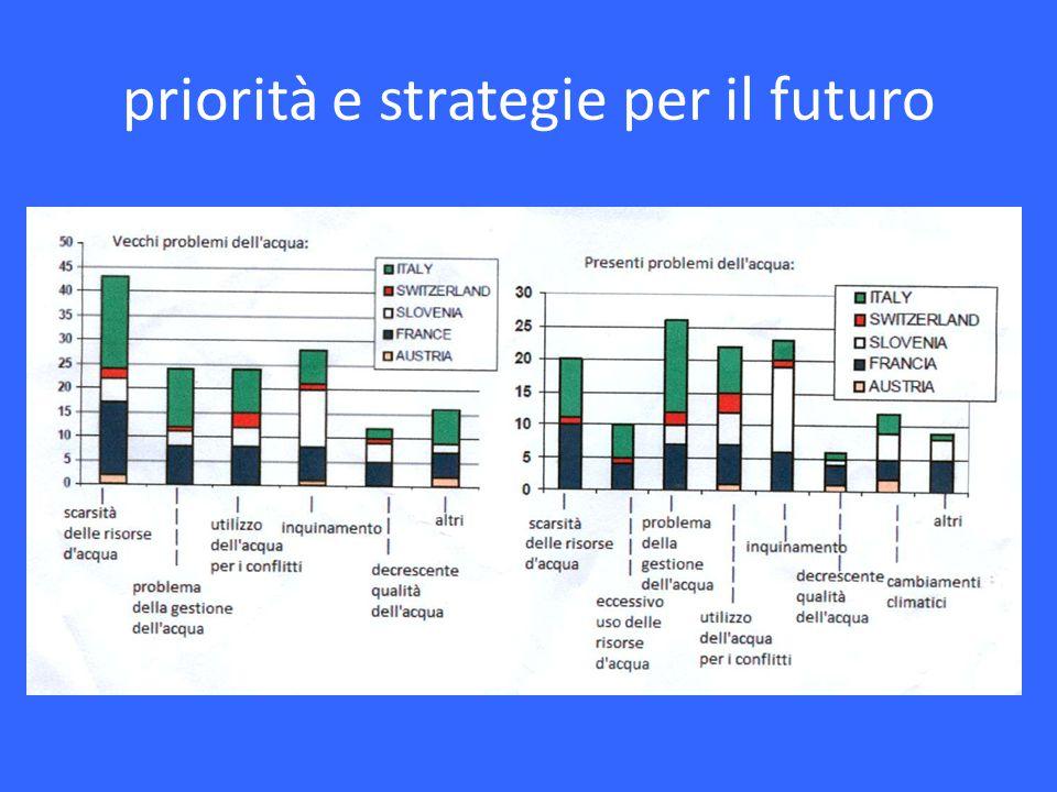 priorità e strategie per il futuro