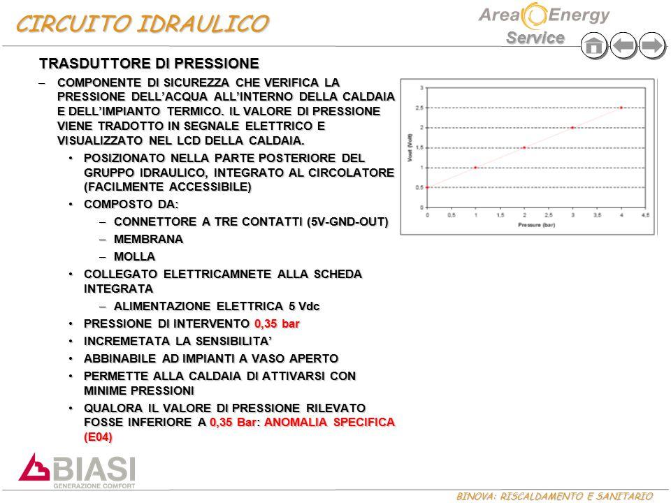 CIRCUITO IDRAULICO TRASDUTTORE DI PRESSIONE