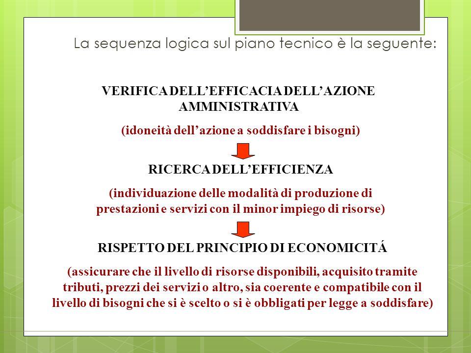 La sequenza logica sul piano tecnico è la seguente: