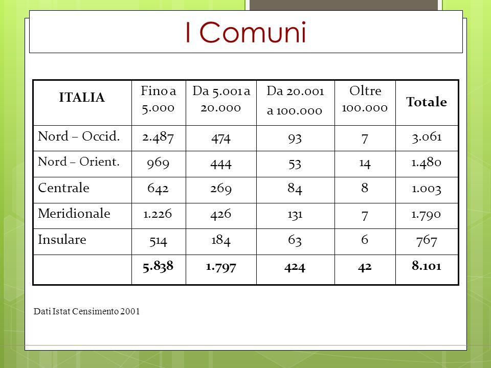 I Comuni 8.101. 42. 424. 1.797. 5.838. 767. 6. 63. 184. 514. Insulare. 1.790. 7. 131. 426.