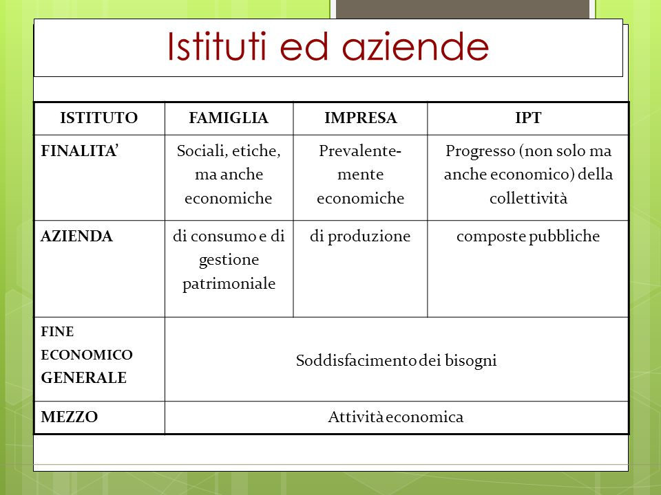 Istituti ed aziende ISTITUTO FAMIGLIA IMPRESA IPT FINALITA'