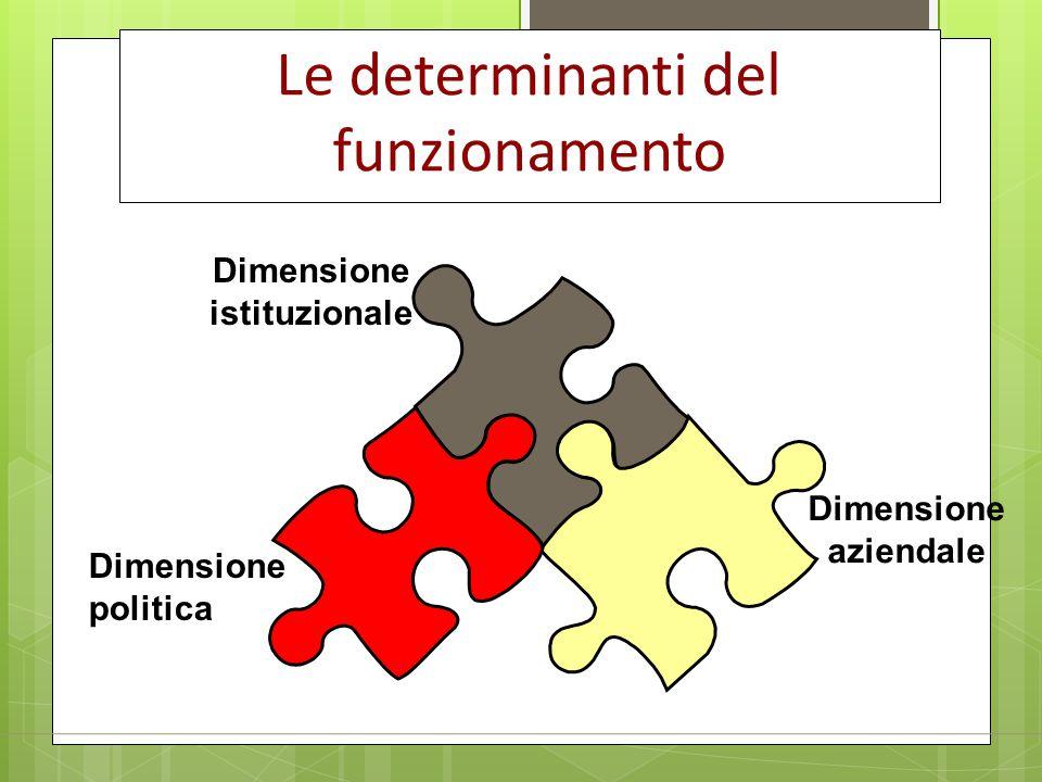 Dimensione istituzionale