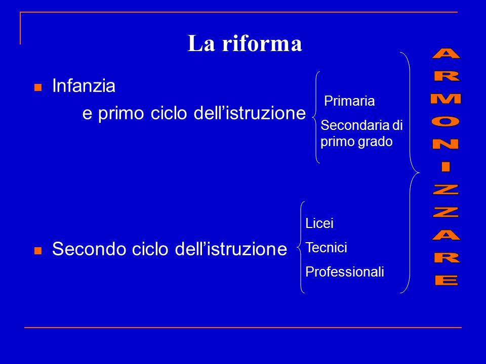 La riforma ARMONIZZARE Infanzia e primo ciclo dell'istruzione