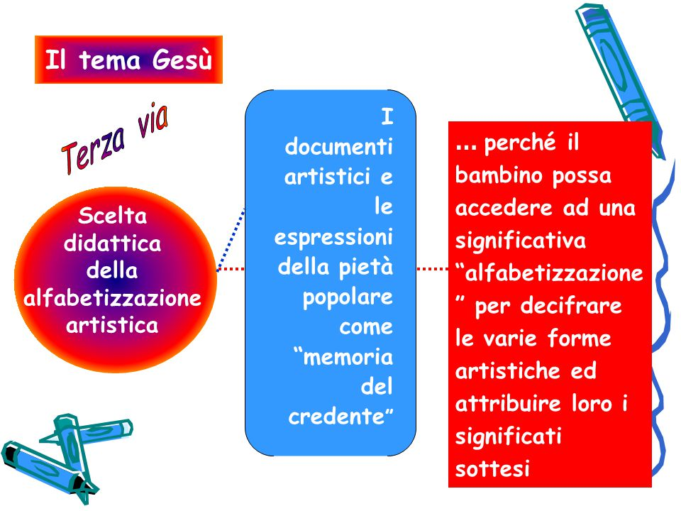 Scelta didattica della alfabetizzazione artistica
