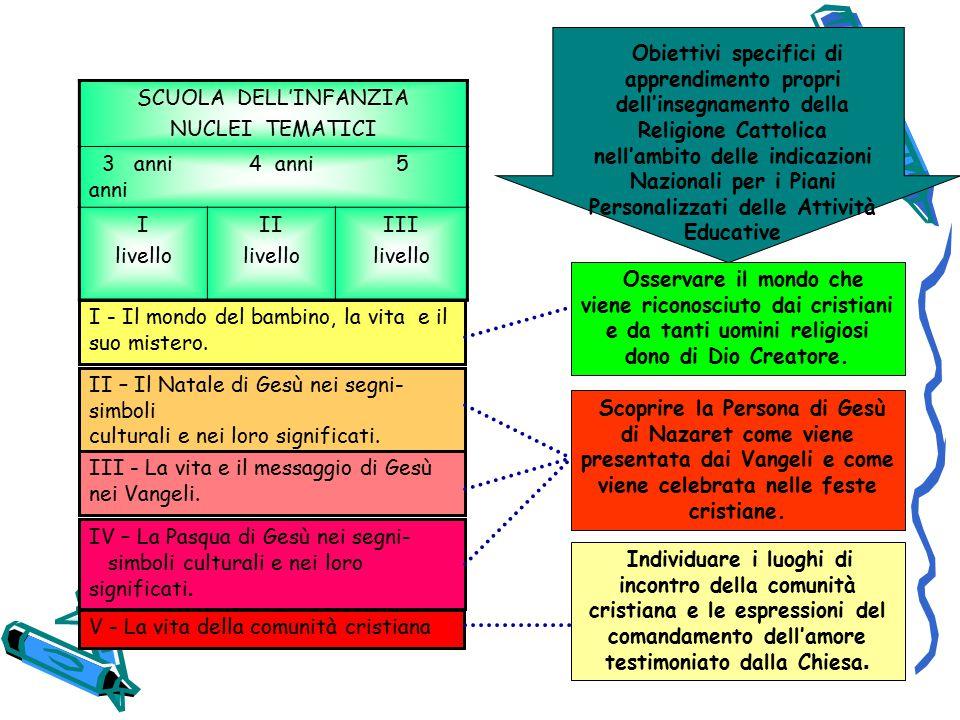 Obiettivi specifici di apprendimento propri dell'insegnamento della Religione Cattolica nell'ambito delle indicazioni Nazionali per i Piani Personalizzati delle Attività Educative