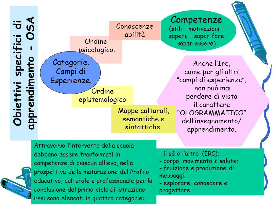 Obiettivi specifici di apprendimento - OSA