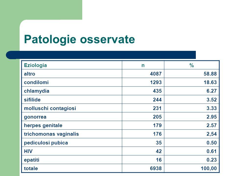 Patologie osservate Eziologia n % altro 4087 58.88 condilomi 1293
