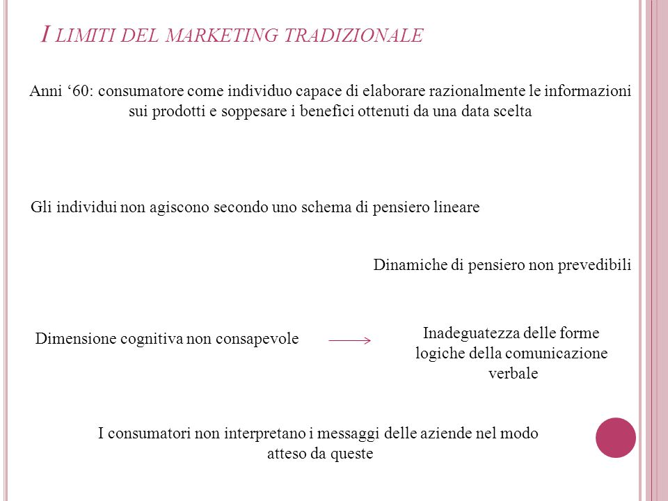 I limiti del marketing tradizionale