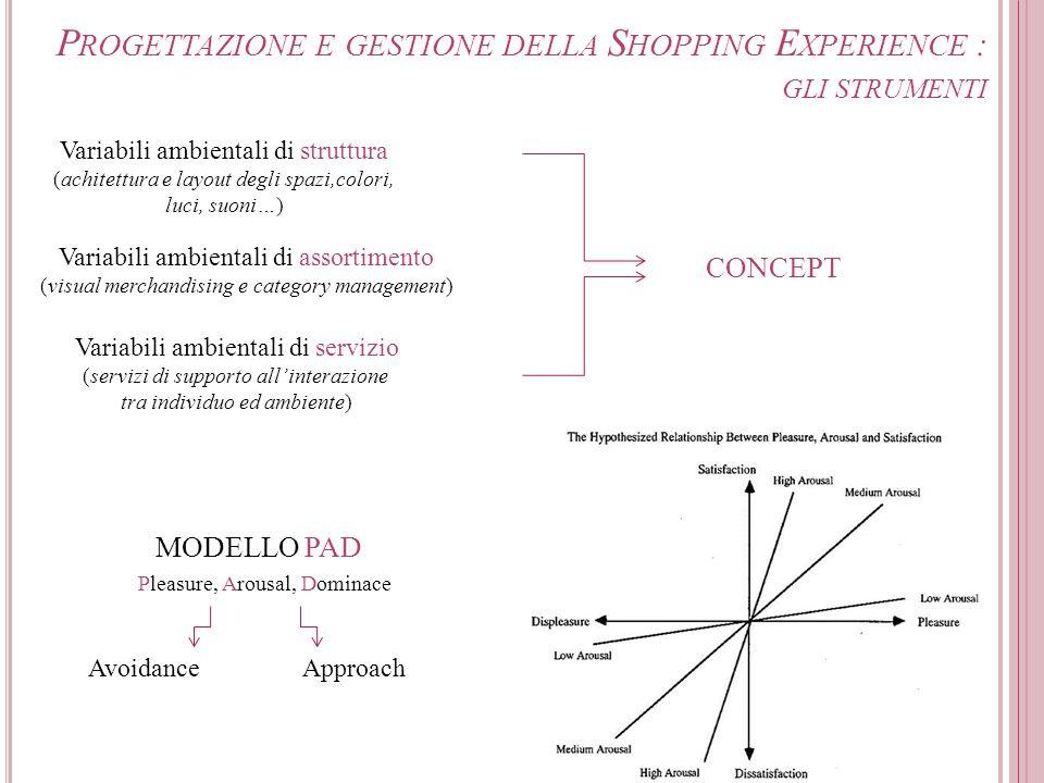 Progettazione e gestione della Shopping Experience : gli strumenti