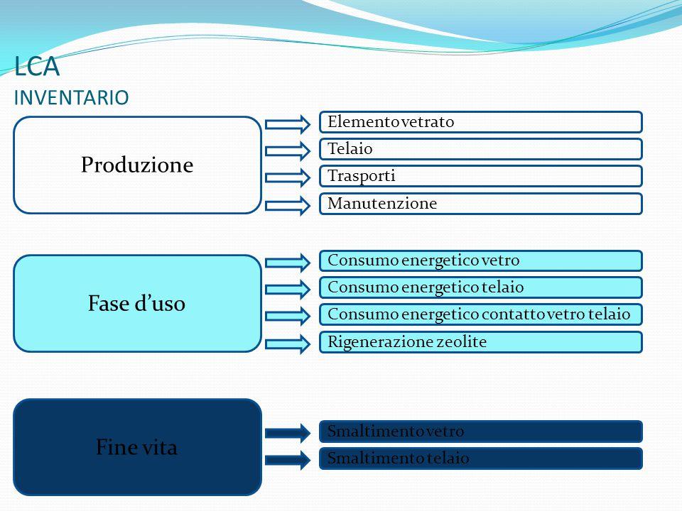 LCA INVENTARIO Produzione Fase d'uso Fine vita Elemento vetrato Telaio