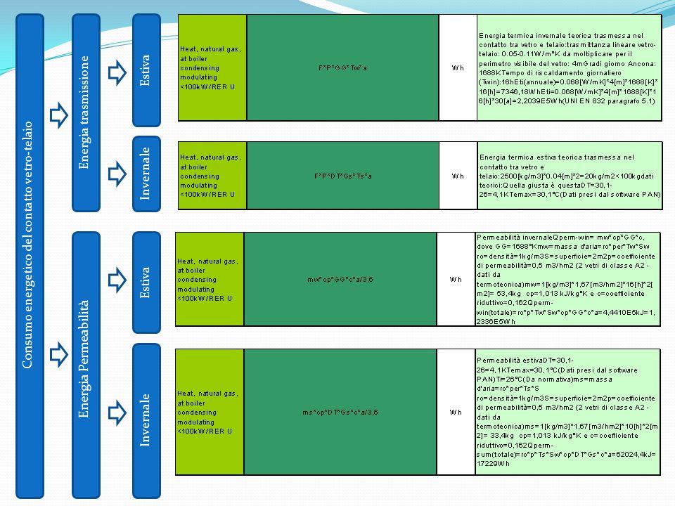 Consumo energetico del contatto vetro-telaio