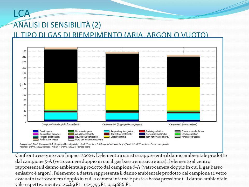 LCA ANALISI DI SENSIBILITÀ (2)
