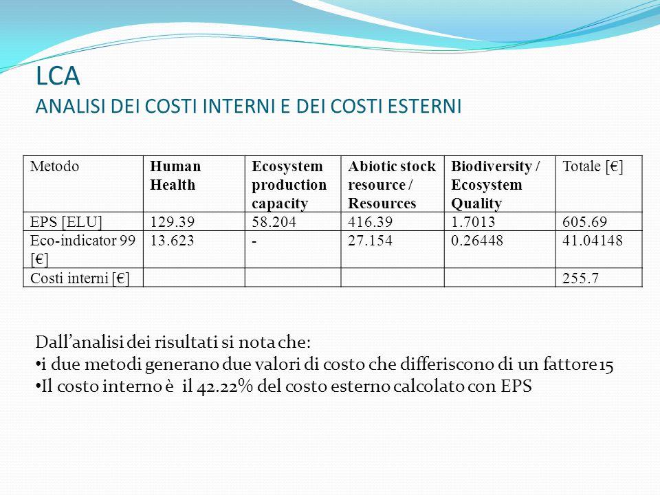 LCA ANALISI DEI COSTI INTERNI E DEI COSTI ESTERNI
