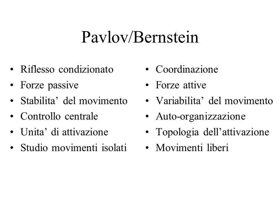 Pavlov/Bernstein Riflesso condizionato Forze passive