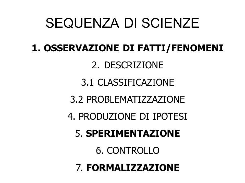 OSSERVAZIONE DI FATTI/FENOMENI