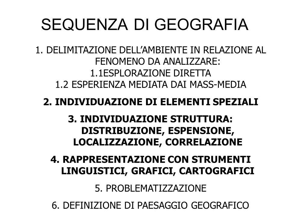 SEQUENZA DI GEOGRAFIA 1. DELIMITAZIONE DELL'AMBIENTE IN RELAZIONE AL FENOMENO DA ANALIZZARE: 1.1ESPLORAZIONE DIRETTA.