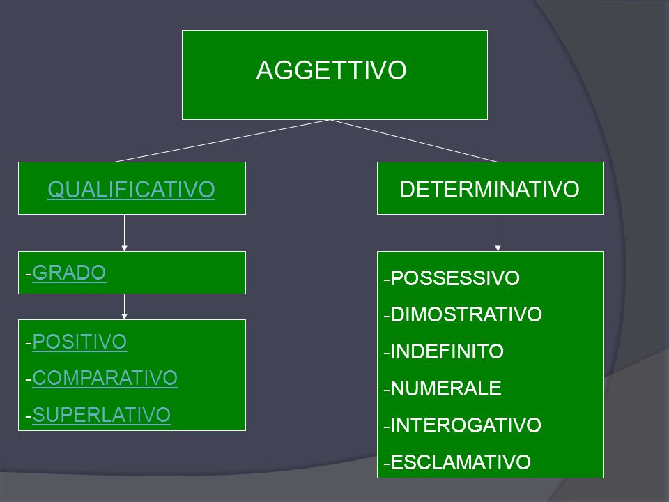 AGGETTIVO QUALIFICATIVO DETERMINATIVO GRADO POSSESSIVO DIMOSTRATIVO